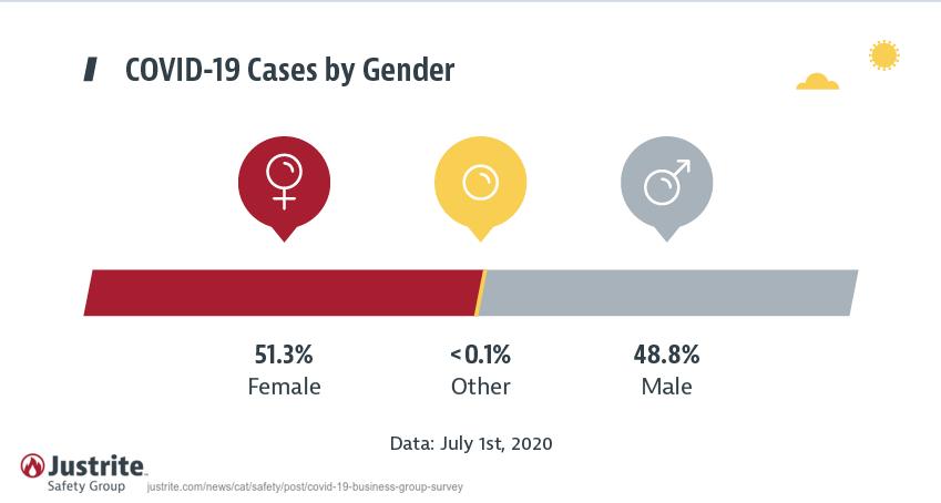 Coronavirus by Gender