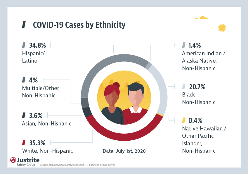 Covid-19 Cases by Race