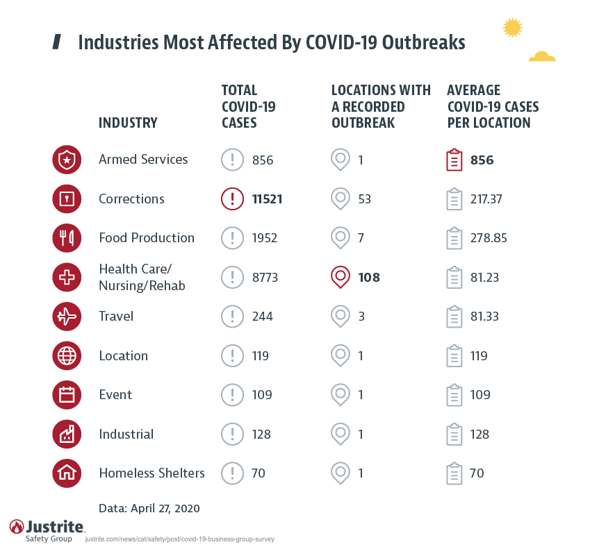 Covid-19 Outbreaks by Location